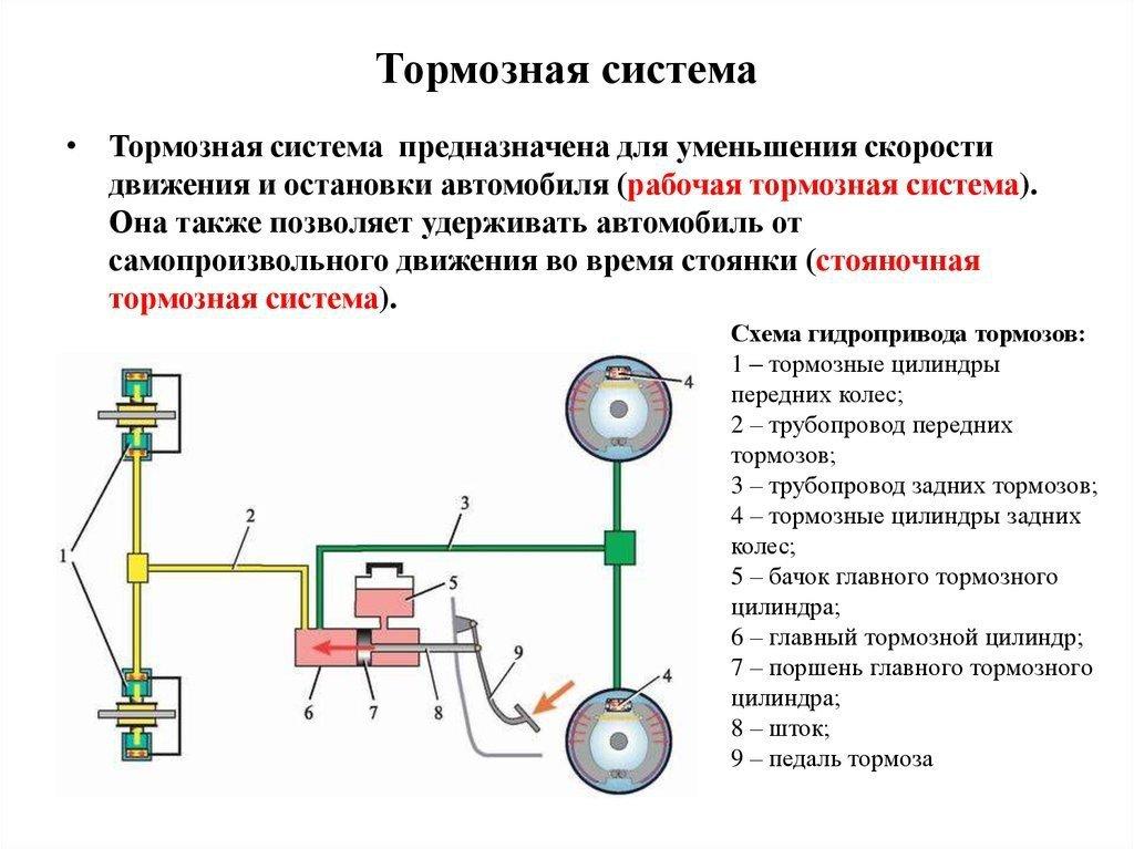 картинки механического привода тормозов множество